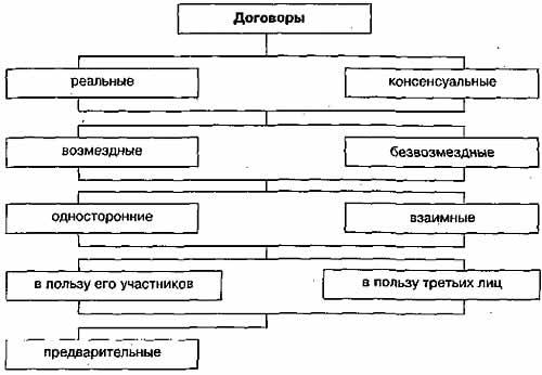 Классификация гражданско-правовых договоров